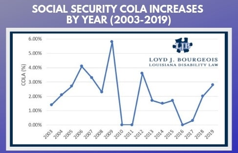 Social Security COLA Increases by Year (2003-2019)