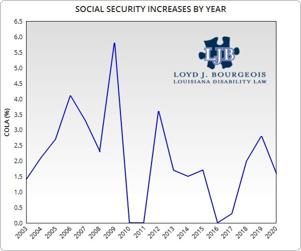 Social Security COLA Increases by Year (2003-2020)