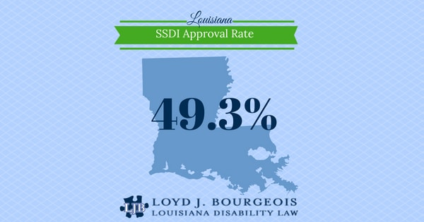 2018 Louisiana SSDI Approval Rate