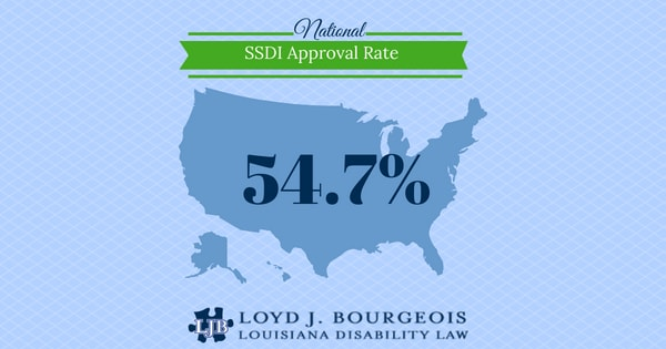 National SSDI Approval Rate