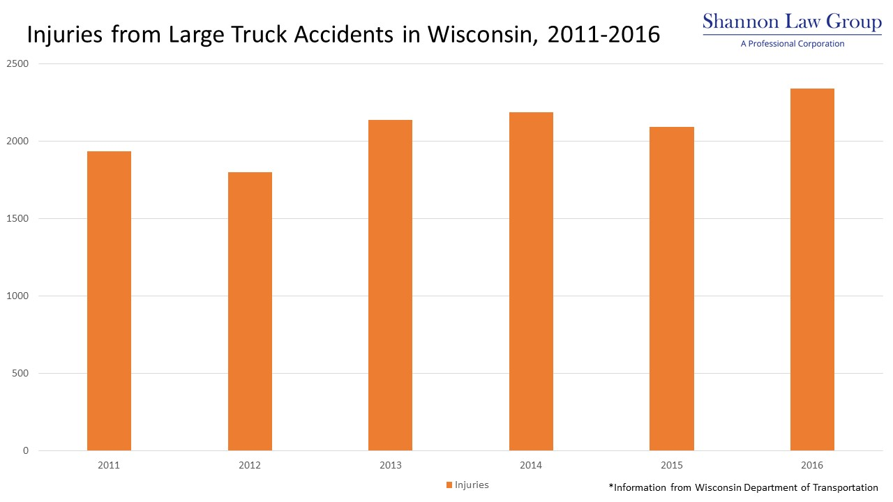 Injuries from Large Truck Accidents in Wisconsin, 2011-2016