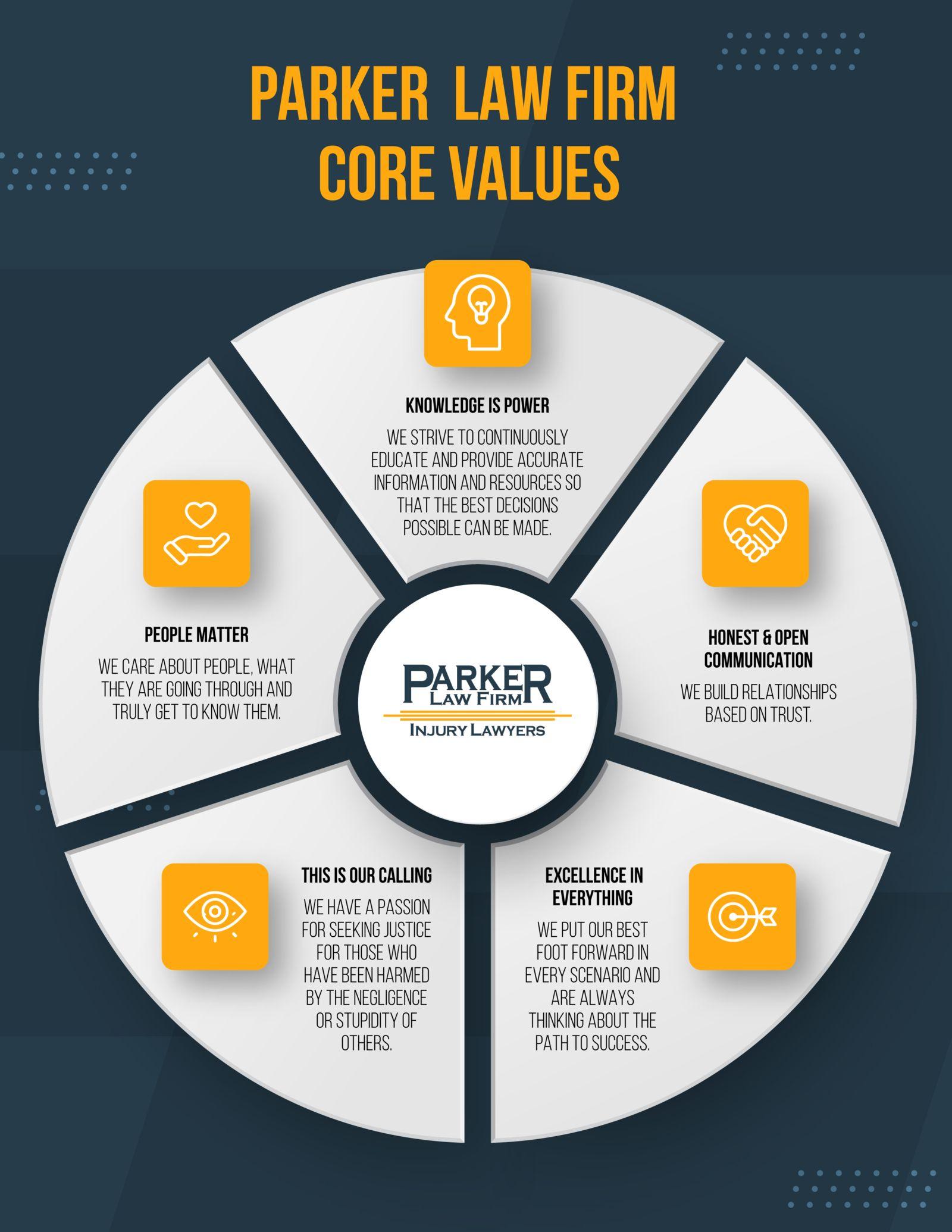 Parker Law Firm Core Values