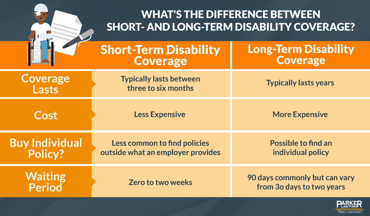 Disability Short vs Long