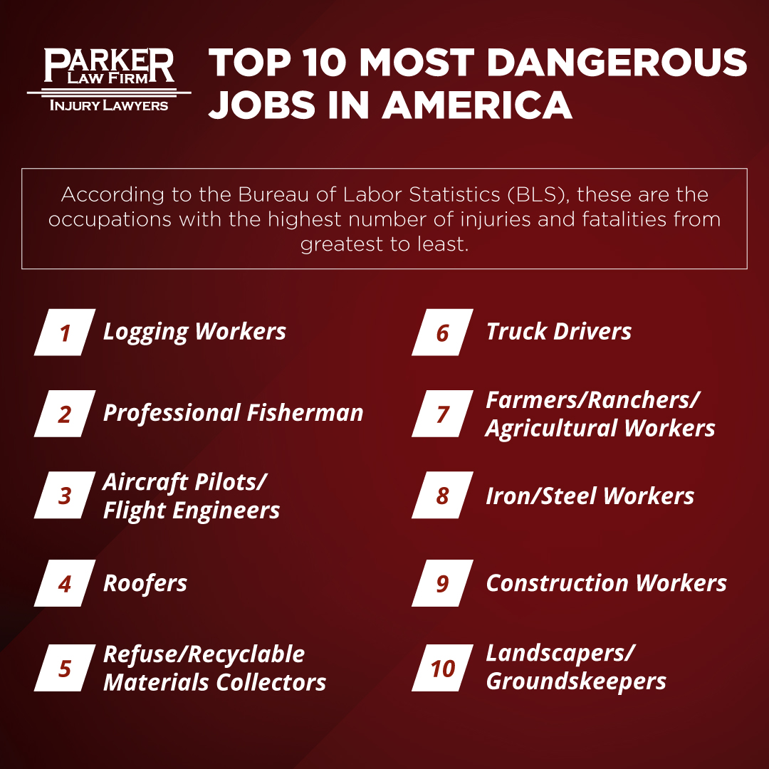 Work Injury Lawyer Parker Law Firm