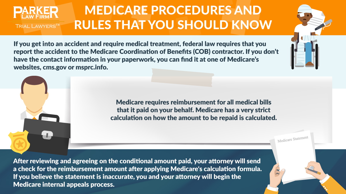 Medicare Repayment Regulations | Parker Law Firm