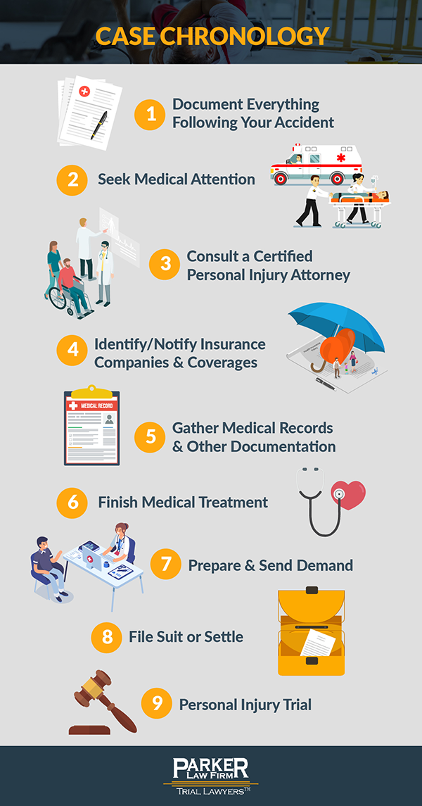 Personal Injury Case Chronology