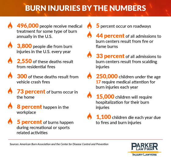 Statistics on Burn Injuries in the United States The Parker Law Firm