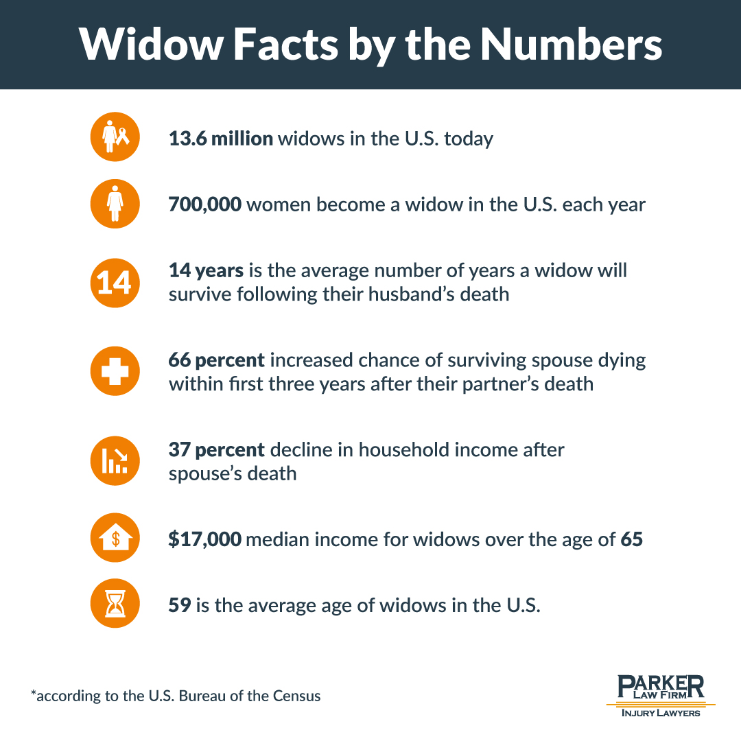 Widow Facts The Parker Law Firm