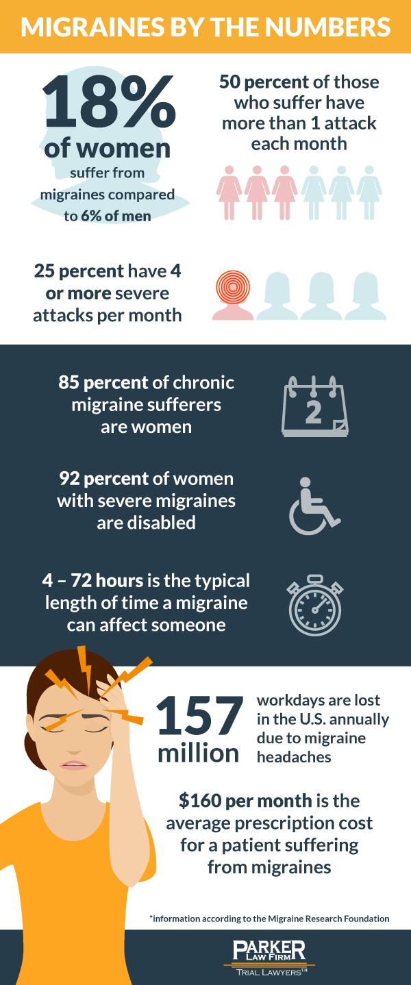 Women Suffer Migraines Differently Than Men