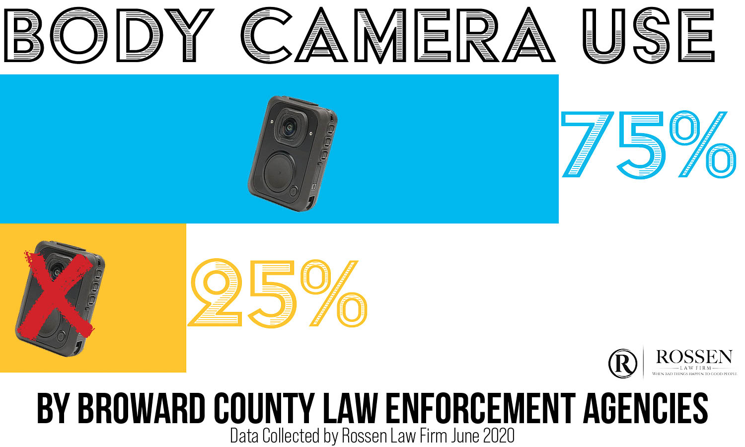 Body Camera use in Fort Lauderdale, Broward County and South Florida as told by Criminal Defense Attorneys. Three-Fourths of Broward-area departments use body cams, while one-forth of departments do't use body cameras.