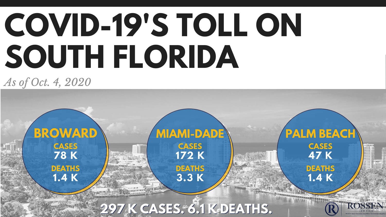 Covid-19 has had a significant toll on South Florida. This is an infographic that shows the number of COVID-19 cases in broward County, palm beach county, or miami-dade county. The infographic shows cases and deaths in south florida as the coronavirus pandemic rages on.