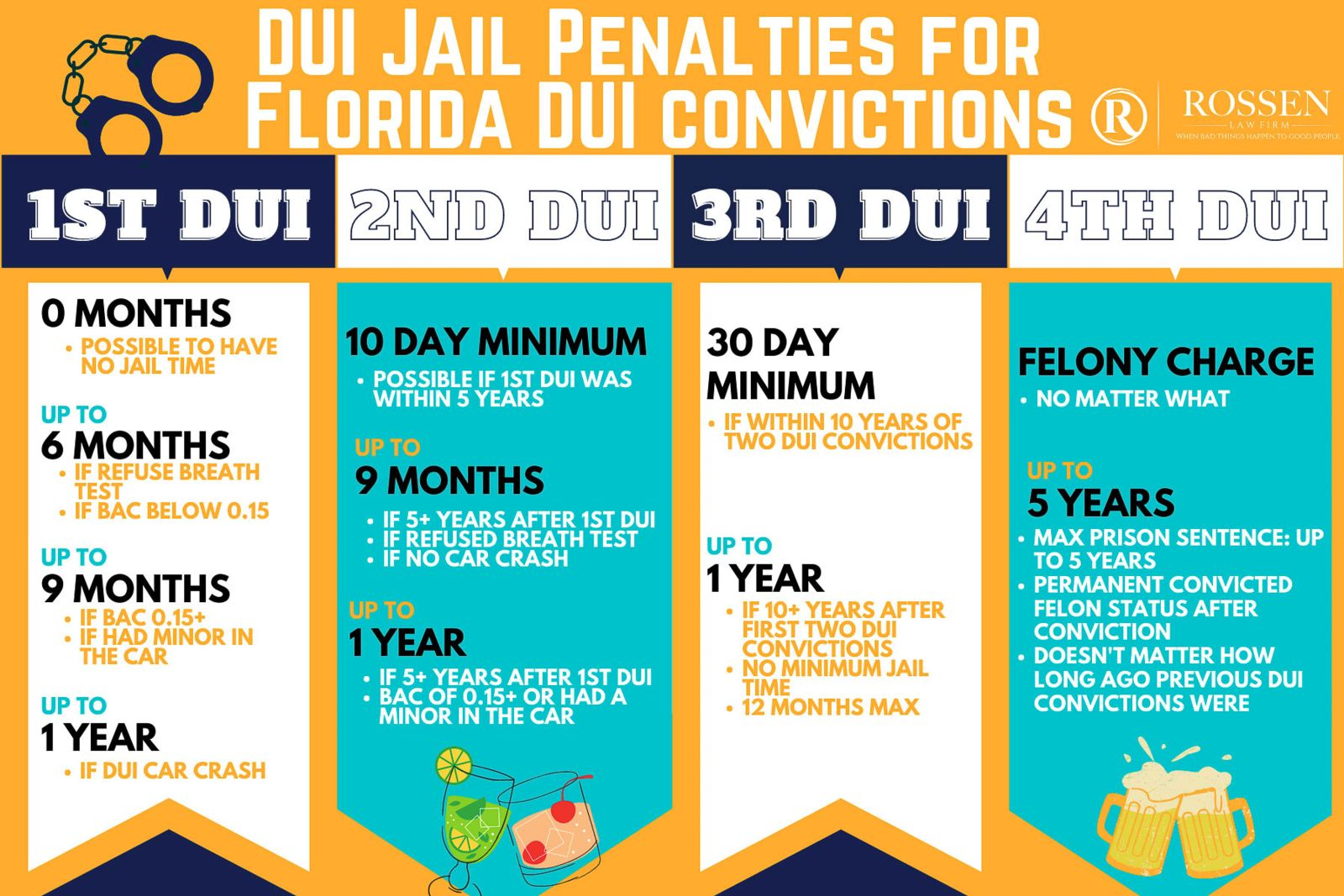 Florida DUI jail and prison penalties in Fort Lauderdale, Sunrise, Boca Raton and South Florida Criminal DUI defense attorney