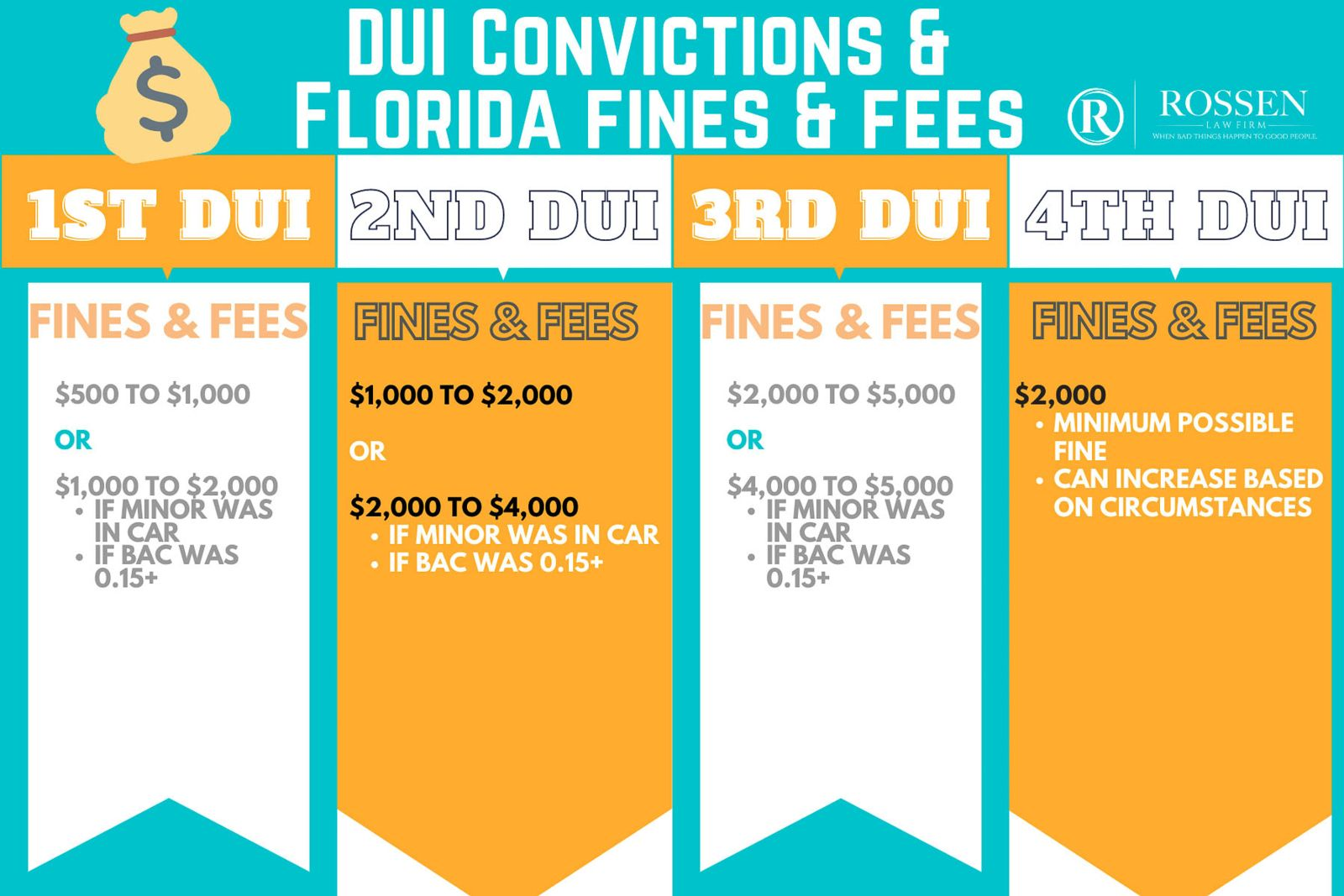 Florida DUI fines and fees in Fort Lauderdale, Sunrise, Boca Raton and South Florida Criminal DUI defense attorney