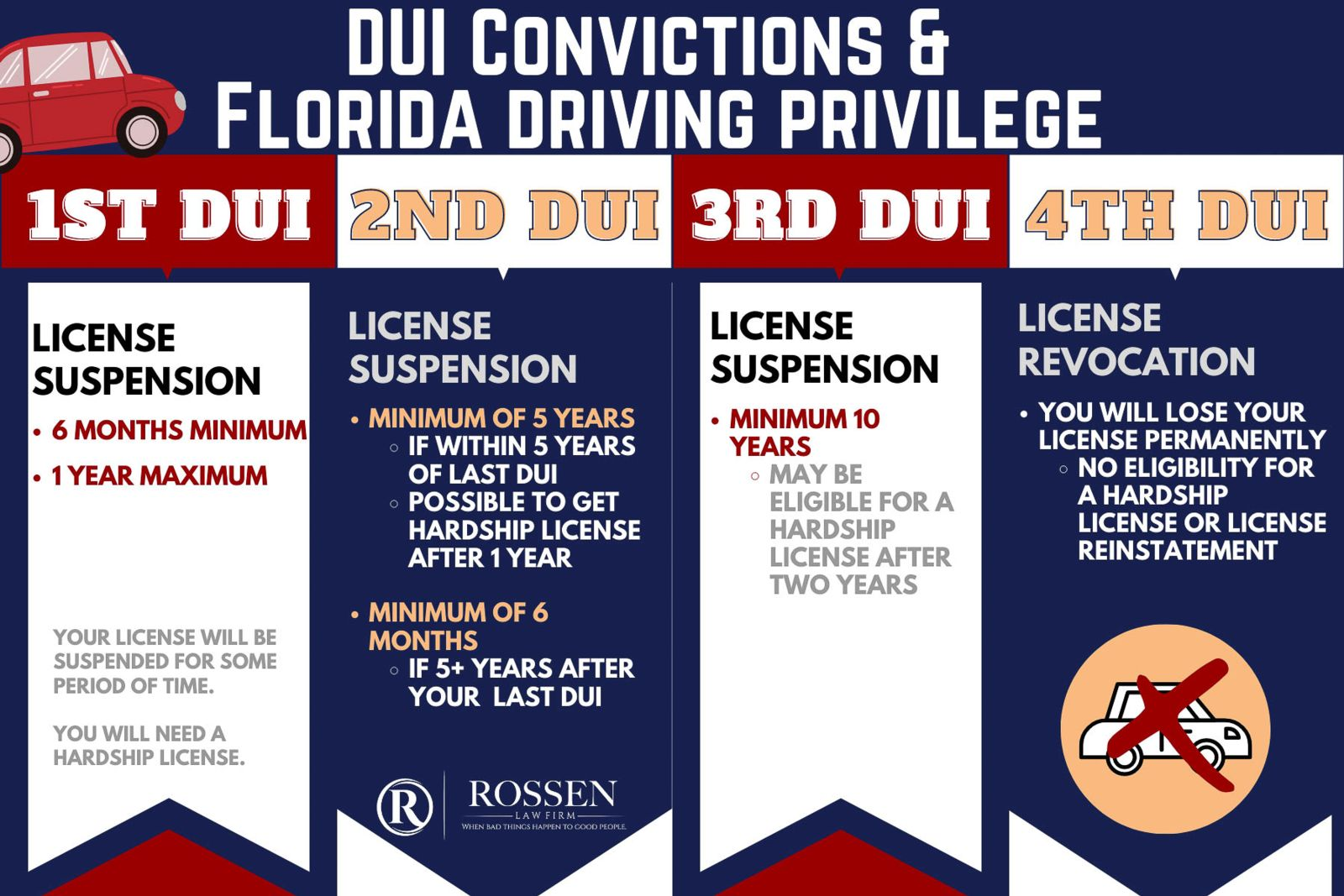 Florida DUI convictions and driving privileges