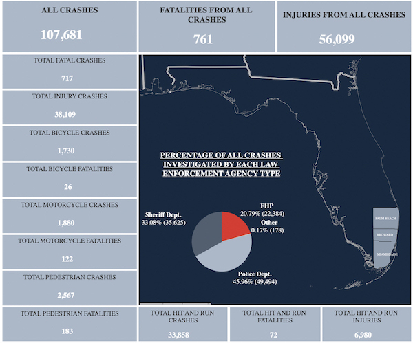 2020 South Florida car crash data is shown in an infographic by Florida Highway and motor vehicle department, if you were hurt in an accident, call a car accident attorney today