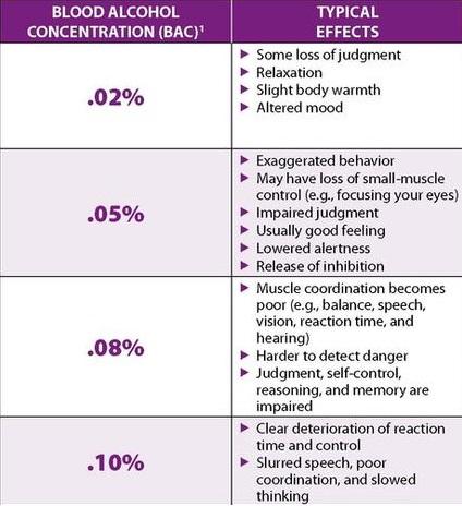 blood alchohol concentration chart