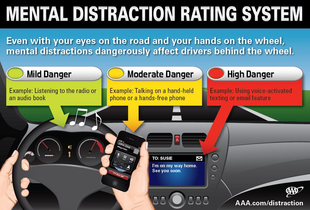 Phila. PA & NJ Distracted Driving Accident Lawyer - Mental Distraction