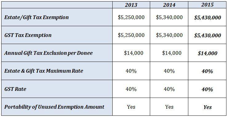 2013-2015 Estate Gift Tax Chart