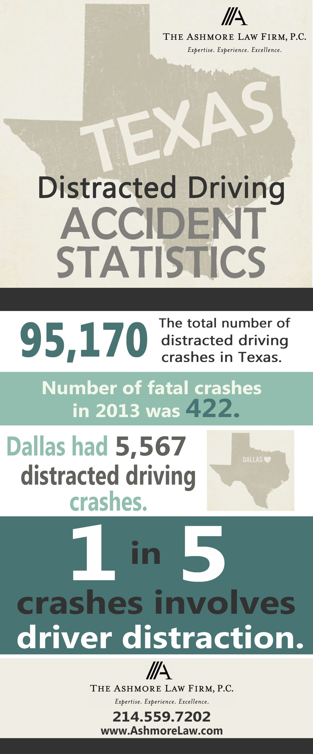 National Distracted Driving Accident Statistics