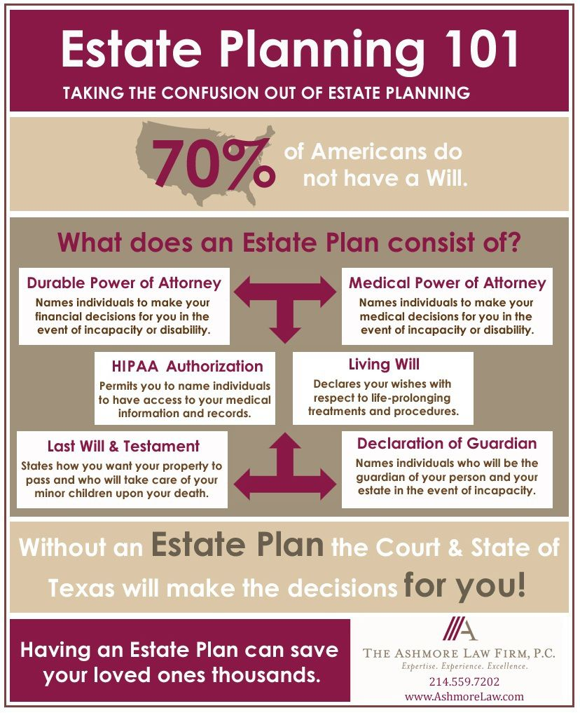 Estate Planning Infographic The Ashmore Law Firm