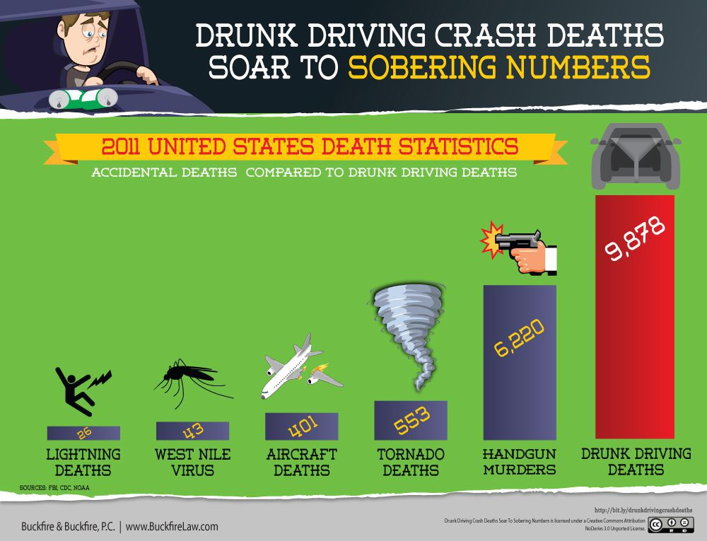 Drunk Driving Crash Deaths Soar To Sobering Numbers