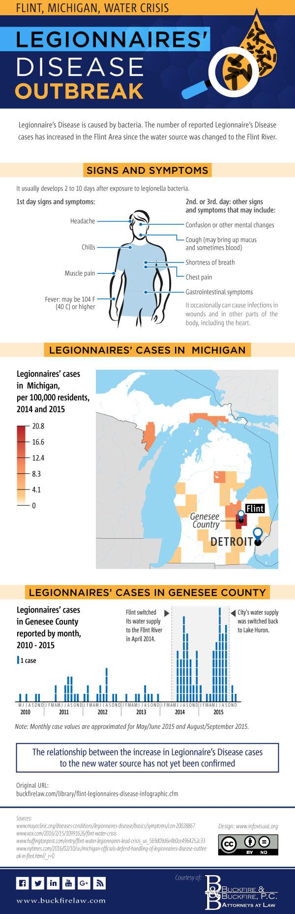 flint legionnaires' disease outbreak infographic