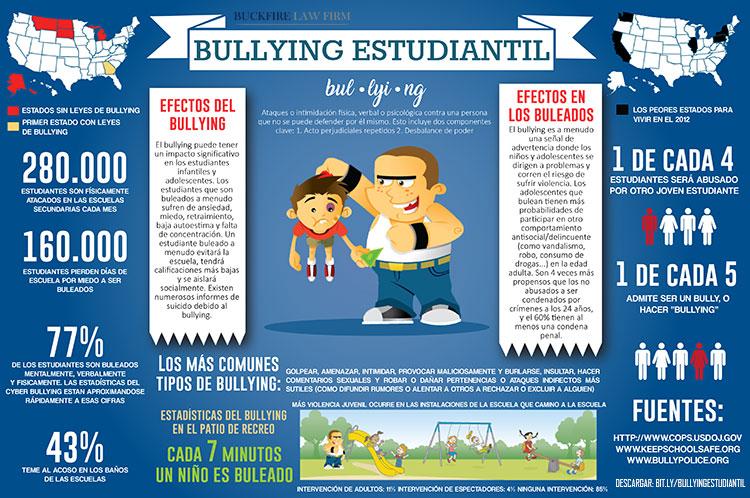 Hechos del Bullying Estudiantil en Los Estados Unidos
