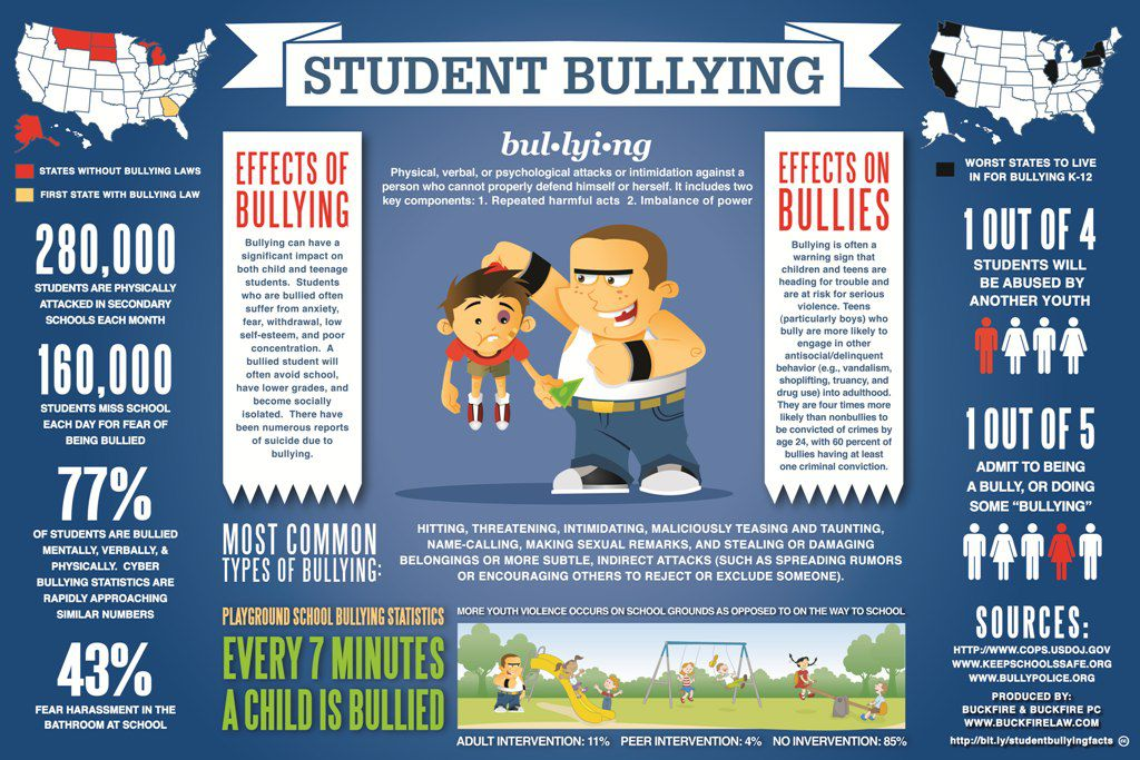 Student Bullying in United States Statistics and Facts