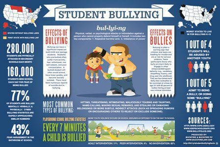 Student Bullying in the United States
