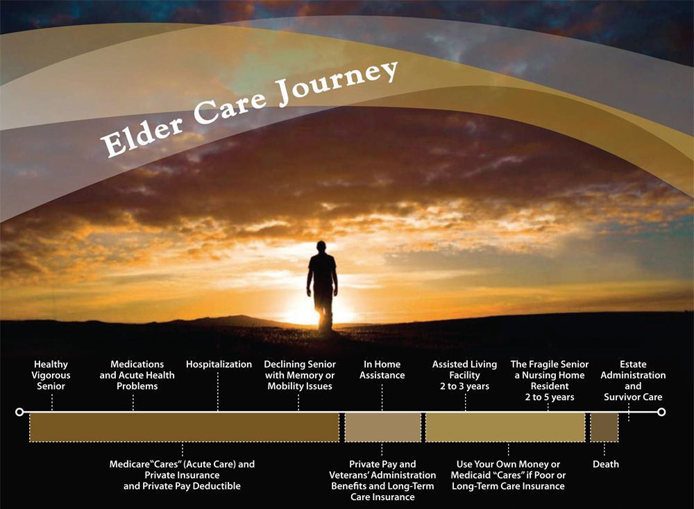 Elder Care Journey