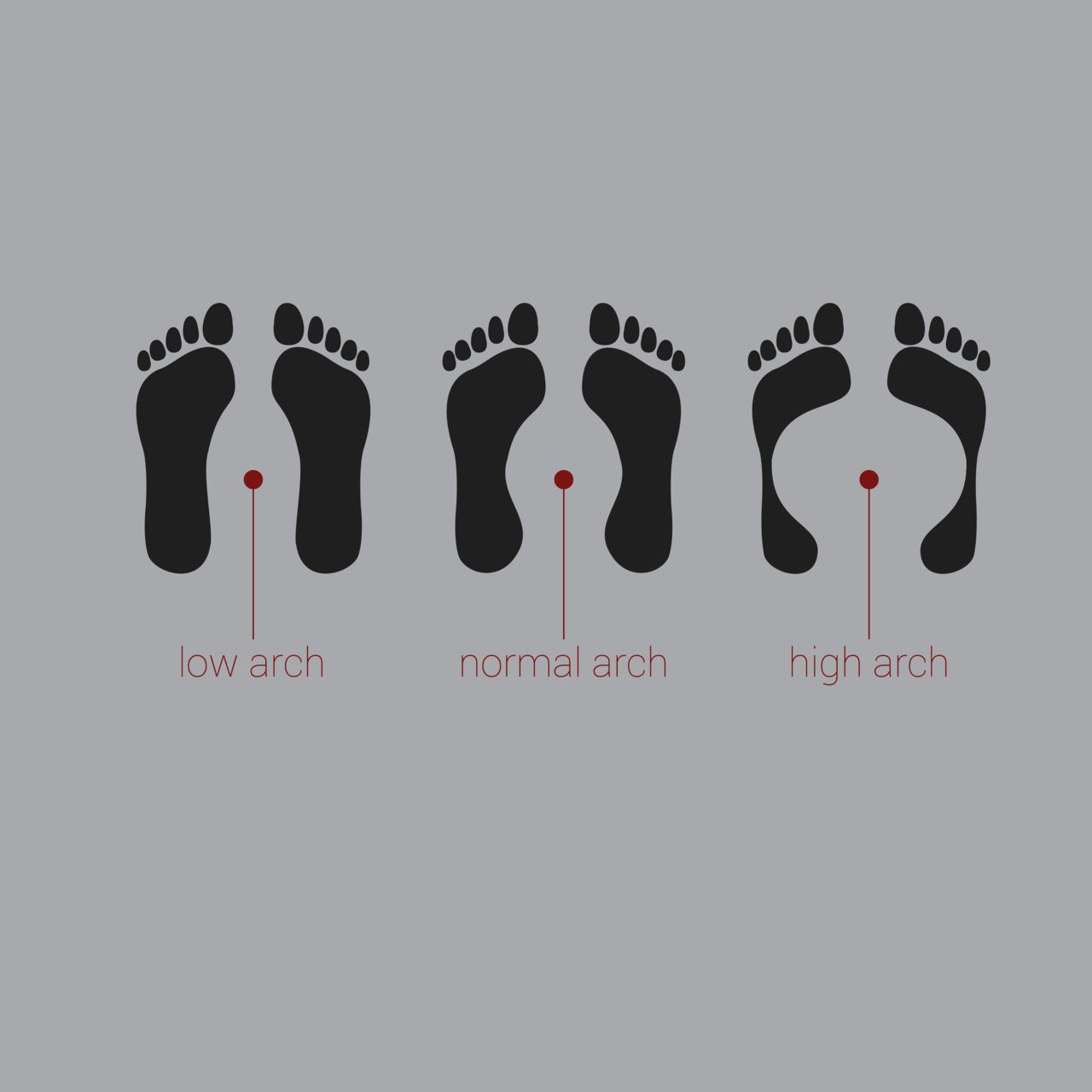 Knowing  your arch type can help you select the best shoe for your foot type.