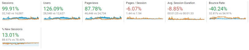 Comparison of site statistics after one year of Strategic Consulting