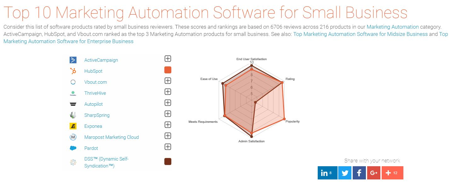 This is an image of a graph comparing DSS to other marketing software programs