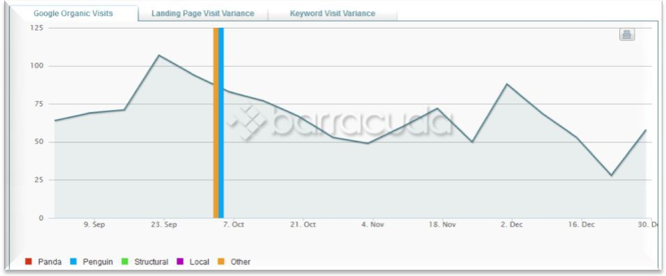 Cuddigan Law 's organic Google traffic screenshot