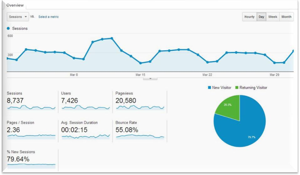 Google Analytics Changed From Visits to Sessions