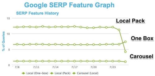 Google SERP Feature Graph