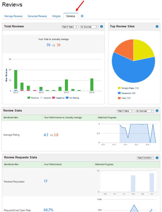 Reputation Management Statistics Sub-Tab Dialog Box