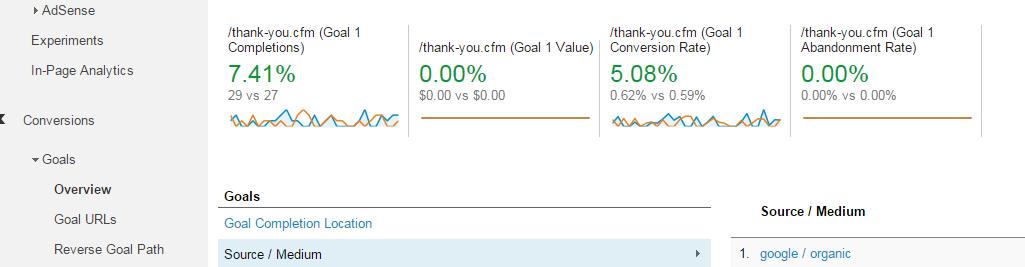 Conversion Goals in Google Analytics
