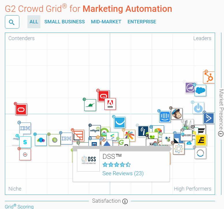 DSS in Grid of Best Marketing Automation Software by G2Crowd
