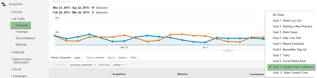 Goals in Channels Section of Google Analytics