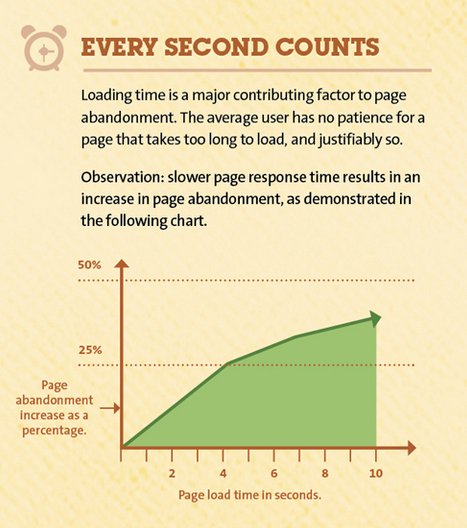 Every Second Counts with Site Speed in 2016