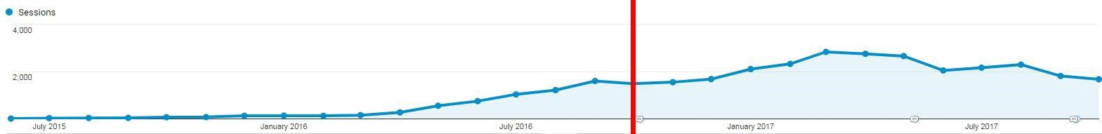 Organic traffic surges upward during one year of Strategic Consulting