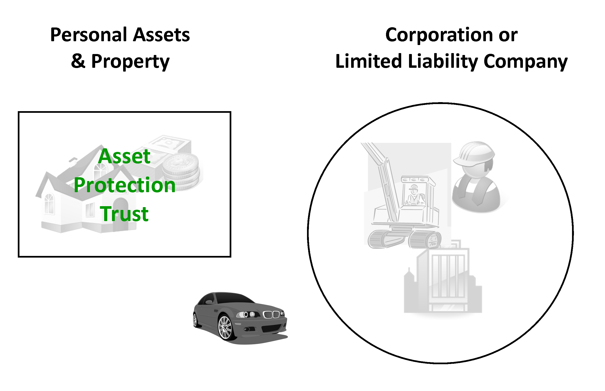 Asset Protection Trust for Business Owner