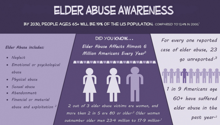 elder abuse and neglect case studies Elder self-neglect one of the most common forms of elder abuse encountered by geriatric care managers is self-neglect physical or mental impairment or diminished capacity can mean that an older adult is no longer able to perform essential self-care.