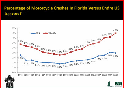 Graph of Florida motorcycle crashes compared to entire US