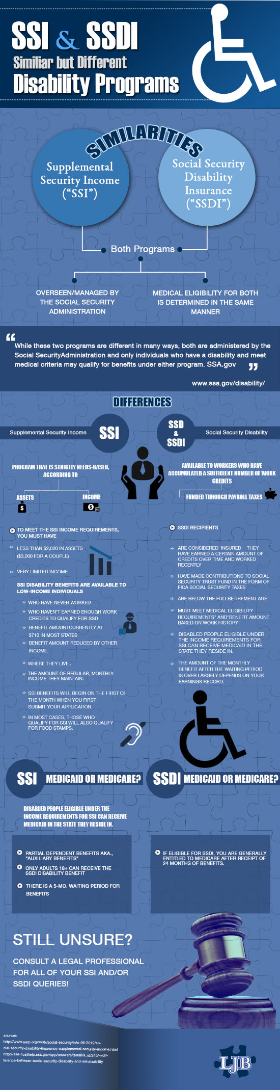 SSI & SSDI differences
