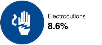 Construction Injury: Electrocution