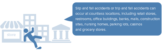Slip and fall accidents or trip and fall accidents can occur at countless locations, including retail stores, restrooms, office buildings, banks, malls, construction sites, nursing homes, parking lots, casinos and grocery stores.
