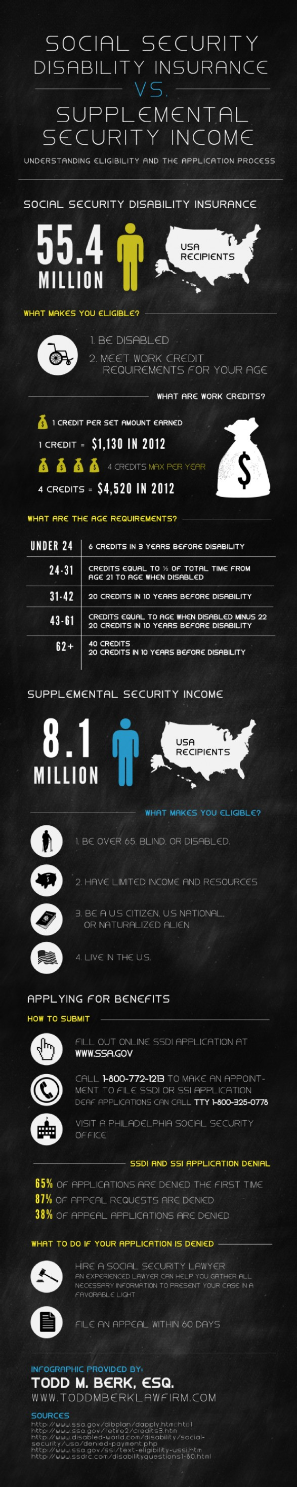 Infographic highlighting differences between SSI and SSDI
