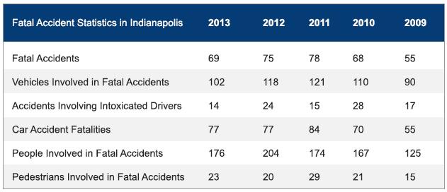 Indianapolis Car Accident Attorney